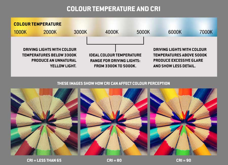 Colour temperature and CRI – what does it mean and why does it matter?
