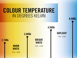 Lesson Two: Colour temperature and CRI