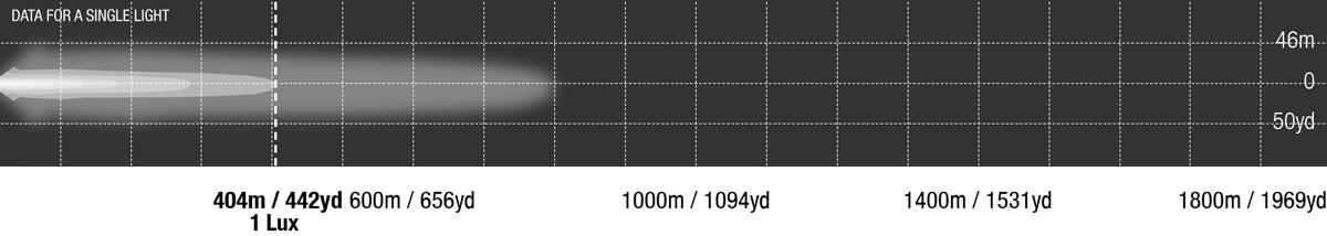 LED Bar Single Row 20 Inch Photometrics