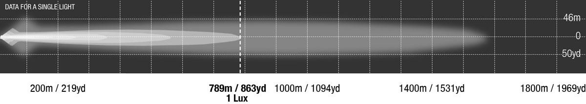 LED Bar Single Row 40 Inch Photometrics