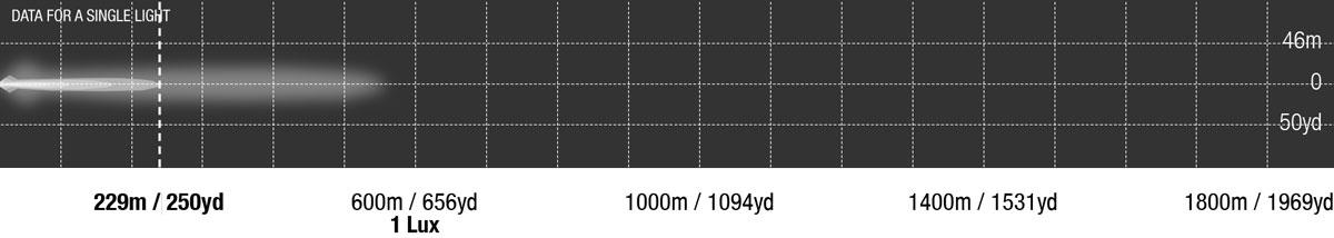 LED Bar Single Row 6 Inch Photometrics
