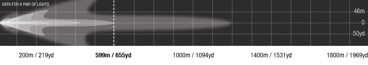 New Venom LED Photometric Combo